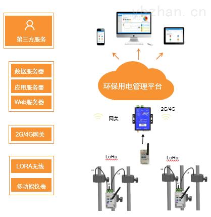 环baoyong电zai线监控云ping台