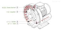 2.2千瓦卷烟滤嘴成型机专用三相高壓風機