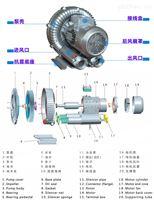 RH-520-1全自動上料機專用風機/3千瓦高壓風機