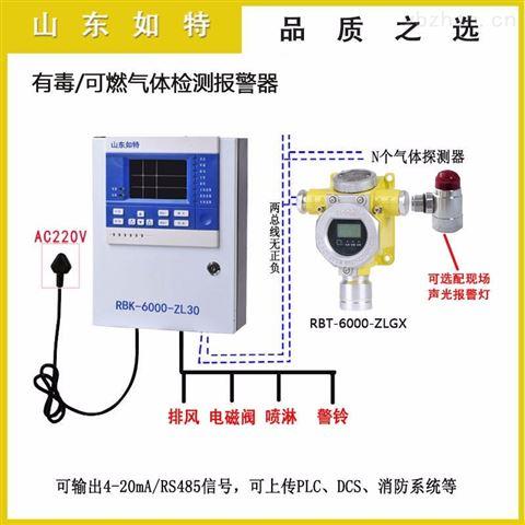 二氧化碳浓度报警装置 CO2气体检测报警器