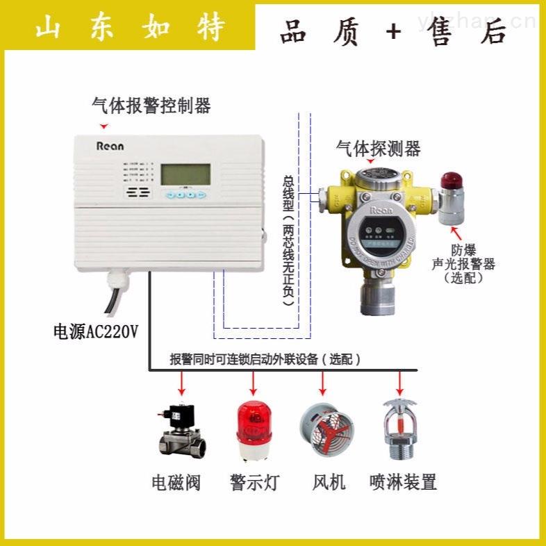 二氧化碳濃度檢測報警器 CO2氣體泄漏報警器