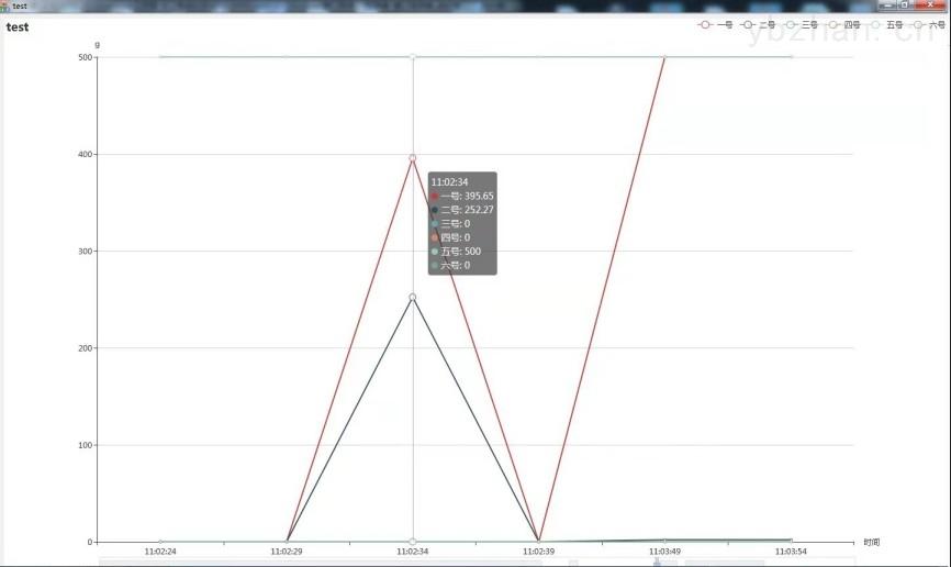 上海流水线称重连接多台电子天平数据同时上传电脑生成图表