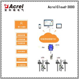 AcrelCloud-3000治污设施用电情况云电力监管系统 张家港