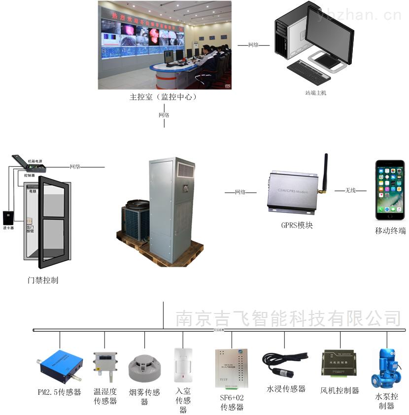 智能巡檢控制系統