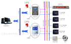 JC-DL/1SF6氣體濃度在線監測系統