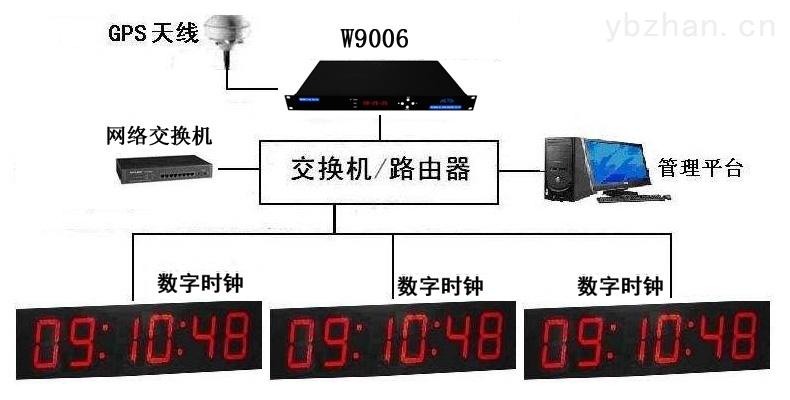 GPS卫星自动对时钟(GPS时钟设备)