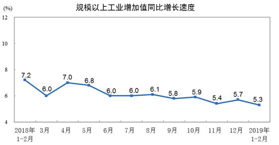 2019年1-2月份规模以上工业增加值增长5.3%