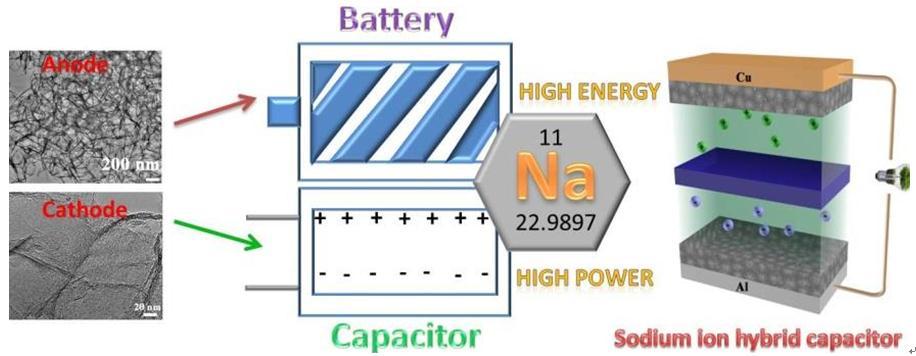 中科院兰州化物所新型混合电容器研究取得系列进展