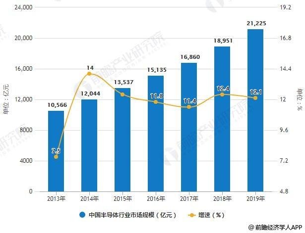 2019年中国半导体产业市场现状及发展趋势分析