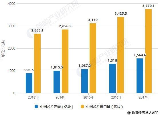 2019年中国芯片行业市场现状及发展趋势分析