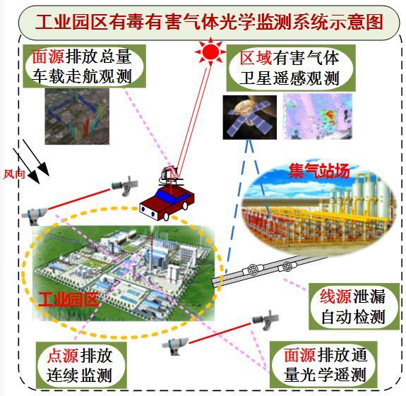 """安光所""""工业园区有害气体光学监测关键技术与产业化""""项目获奖"""