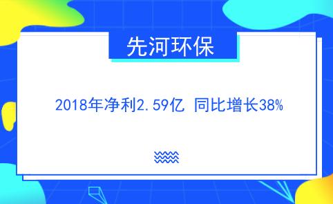 先河環保2018年凈利2.59億 同比增長38%