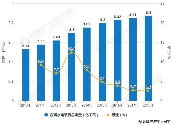 2018年中國水力發電行業技術發展現狀及前景分析