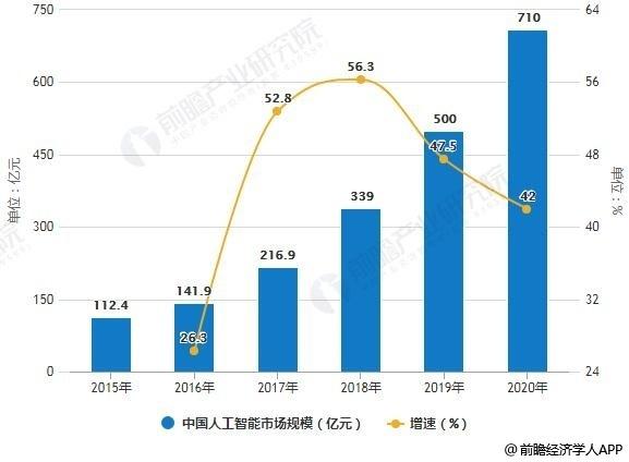 2019年中國人工智能行業市場前景廣闊