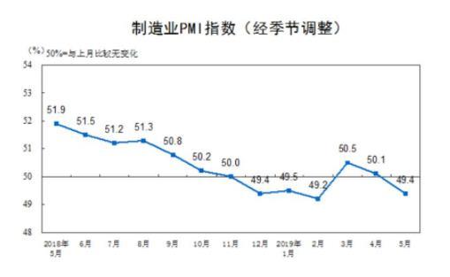 5月制造業PMI為49.4,跌破榮枯線