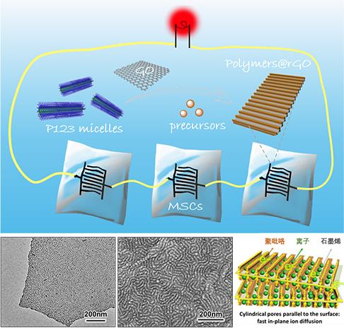 我國二維有序介孔材料應用于微型超級電容器研究獲進展