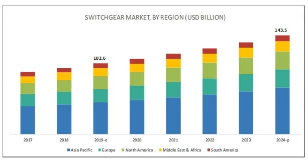 2019年全球開關設備市場需求預計達1026億美元