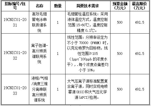 中国检科院斥资1500万购买3项仪器设备