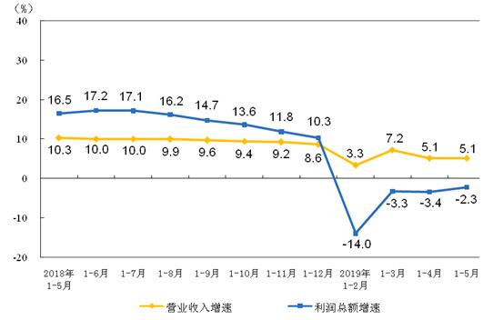 1-5月仪器仪表制造业利润总额同比下降0.05%