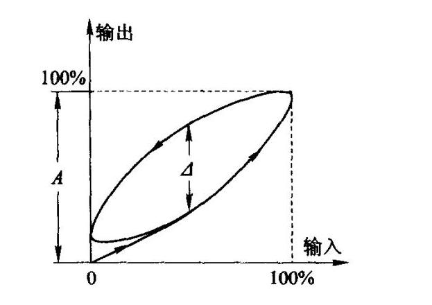 传感器测试误差的相关术语分析:精确度、精密度、准确度等