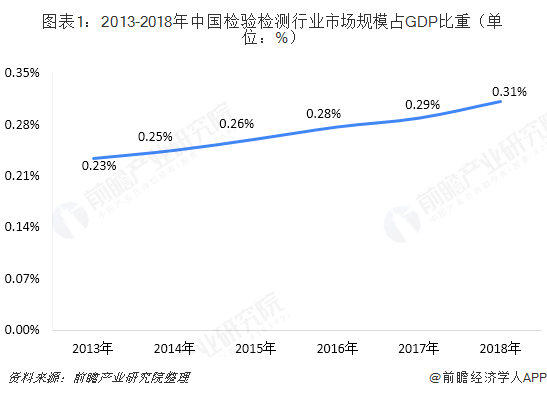 2019中国检验检测行业:华东地区主导 广东地区遥遥领先
