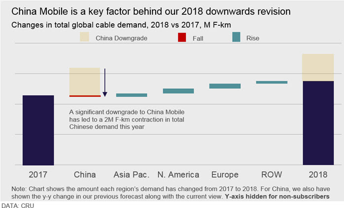 2018全球光纤光缆需求仅增4% 中国市场低迷系主因