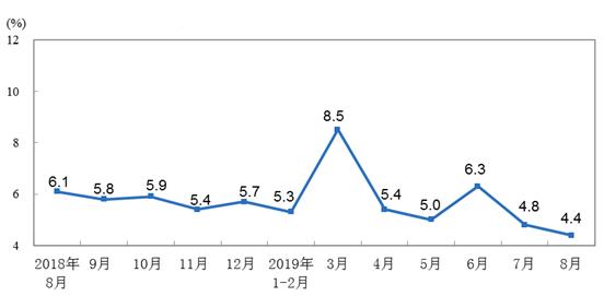 2019年8月份规模以上工业增加值增长4.4%