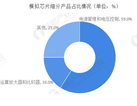 2019年中國模擬芯片行業市場發展現狀分析 本土廠商逐漸崛起