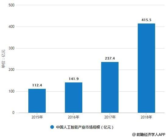 2019年中国人工智能行业市场现状及发展趋势分析