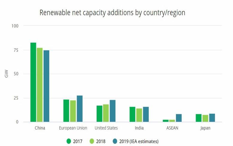 2019年全球新增可再生能源容量將近200GW