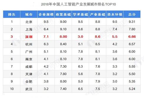 2019年深圳人工智能產業發展現狀與趨勢分析