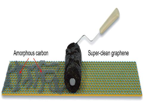 劉忠范和彭海琳課題組在超潔凈石墨烯制備方向取得系列新進展
