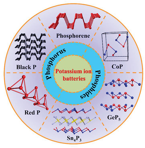 科學家發表磷基復合材料作為鉀離子電池負極材料文章
