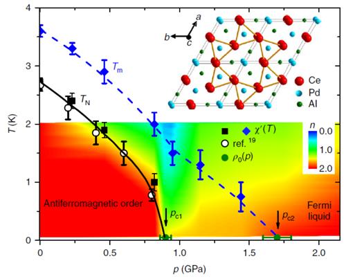 物理所等發現自旋阻挫重費米子體系中的量子臨界相