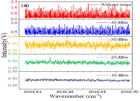 安光所在改善离轴积分腔输出光谱信号方面取得新进展