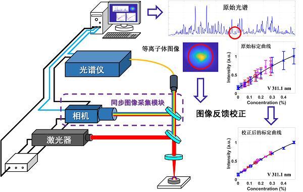 中科院沈阳自动化所工业在线检测研究取得新进展