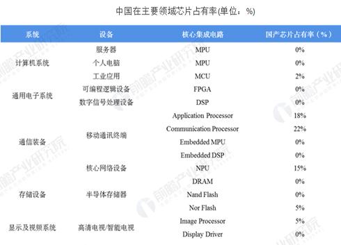 中國集成電路帶動全球半導體行業發展分析