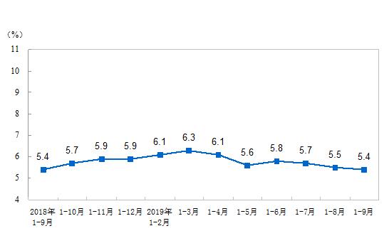 1-9月份全國固定資產投資(不含農戶)增長5.4%