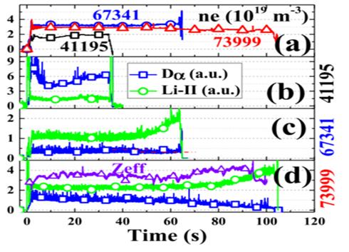 高功率長脈沖等離子體運行模式下的氫控制研究取得進展