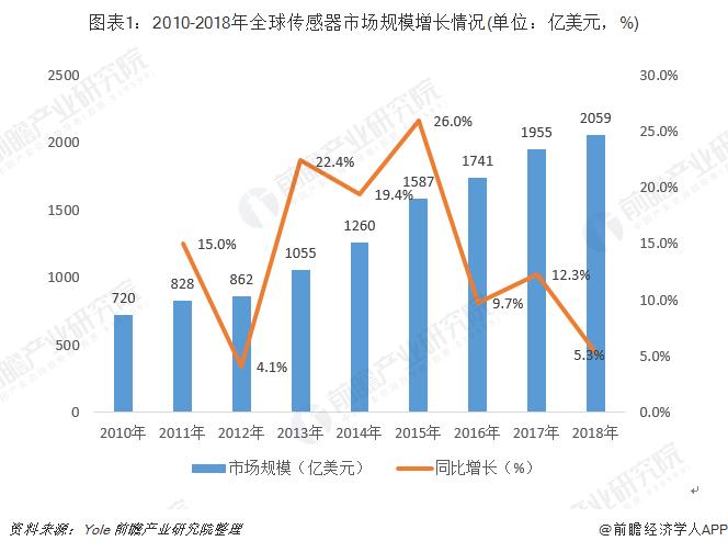 2018年全球傳感器行業發展現狀和市場格局分析