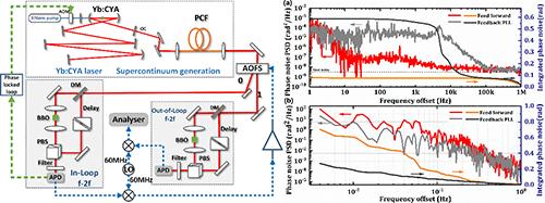超低相噪全固態光學頻率梳連續激光頻率鎖定研究獲進展