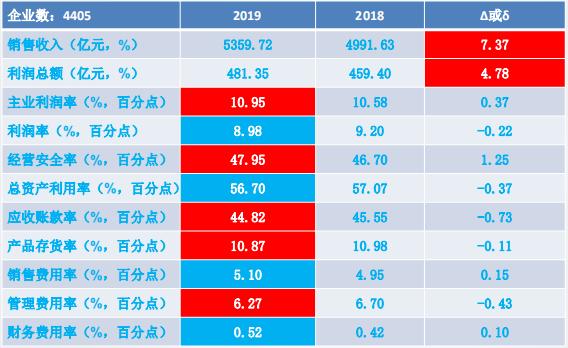 2019年1-9月儀器儀表行業經濟運行概況