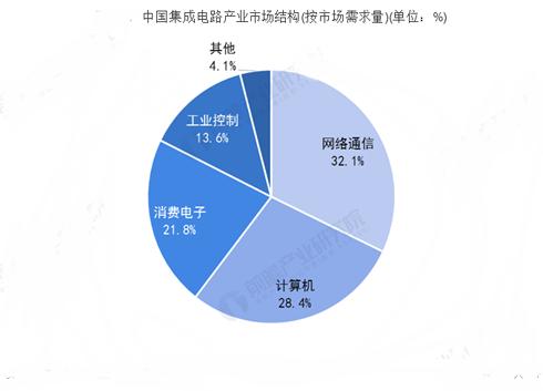 中國集成電路產業發展現狀分析 集成電路設計業蓬勃發展