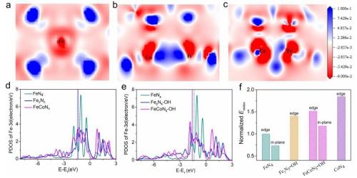 电子结构与空间构型同步调控双原子催化中心研究获进展