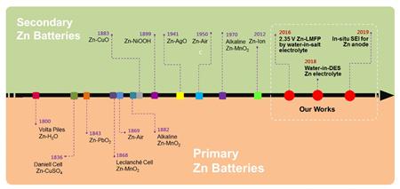 青島能源所在新型長壽命高電壓鋅二次電池研究獲進展