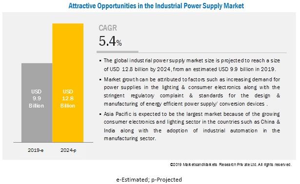 到2024年全球工业电源市场规模将达128亿美元
