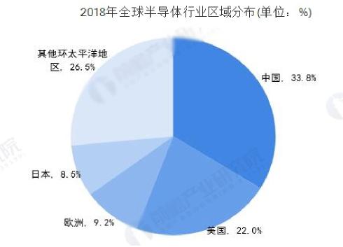 2019年集成電路行業從業人員不斷增多