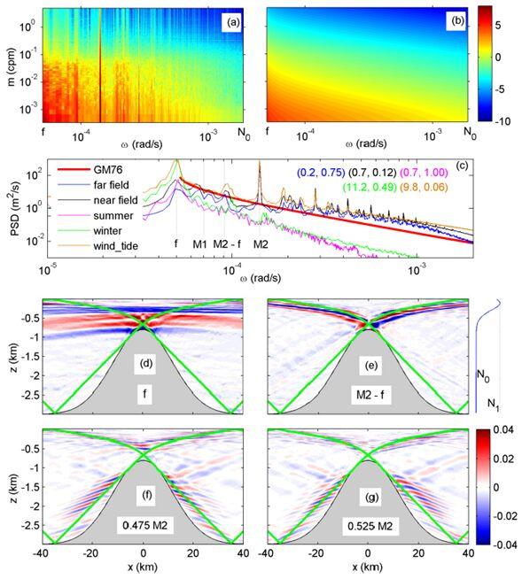 海洋內部普適內波譜的生成機制研究取得進展