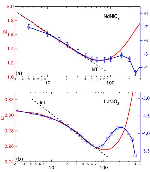 物理所等提出镍氧化物超导母体的理论模型