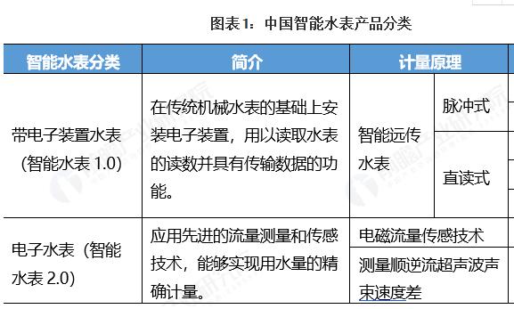2020年中國智能水表行業競爭情況分析